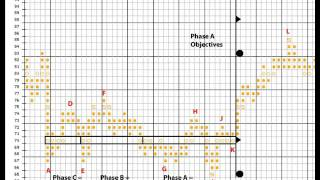 Wyckoff Stock Market Techniques - Point and Figure Charts