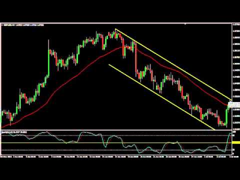 IFXS Forex Course   Module 4