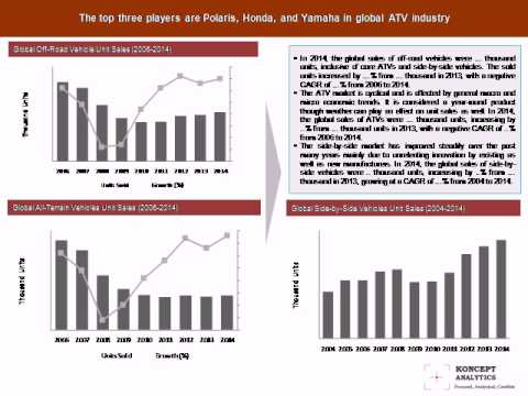 Global Power Sports Market Report: 2015 Edition - New Report by Koncept Analytics