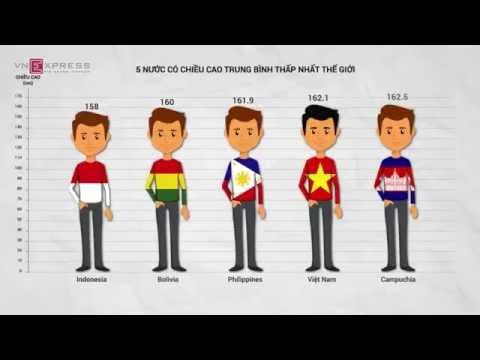 chiều cao trung bình người Việt Nam nằm trong top thấp nhất thế giới