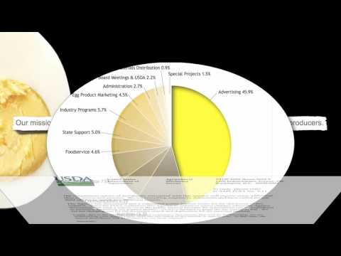 Is dairy healthy? Are eggs? Dr. Michael Greger (CC - videos)