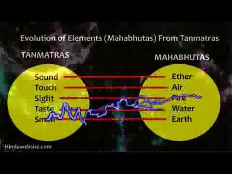 Samkhya the basic of all eastern religions and philosophies