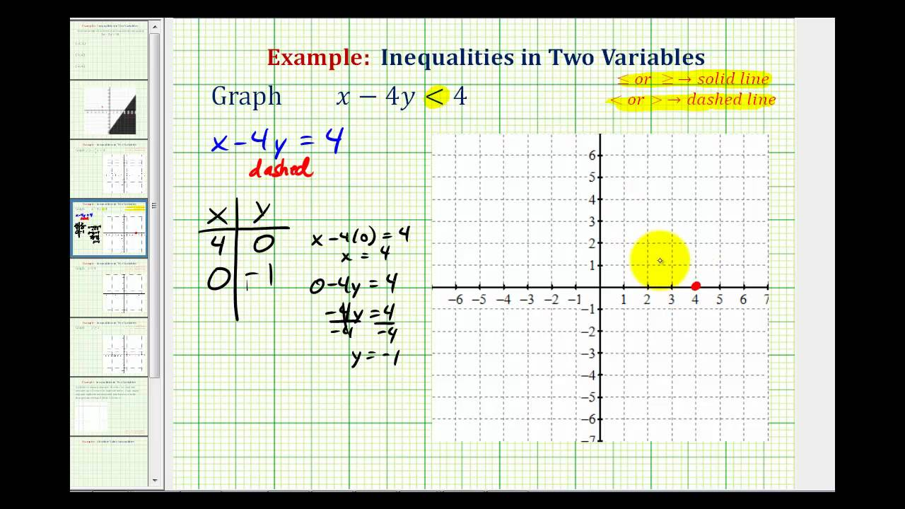 Ex 2 graphing linear inequalities in two variables standard form ex 2 graphing linear inequalities in two variables standard form falaconquin