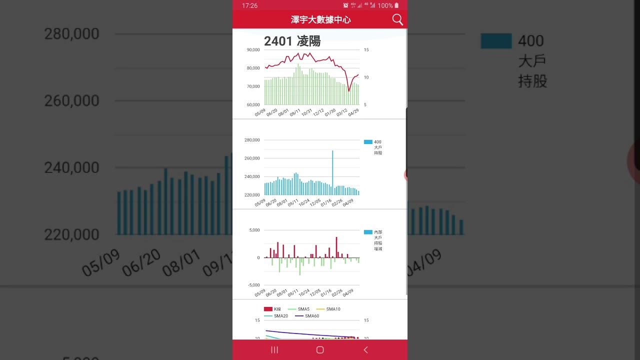 用B4X及Google Chart開發分析圖表很簡單-Android版