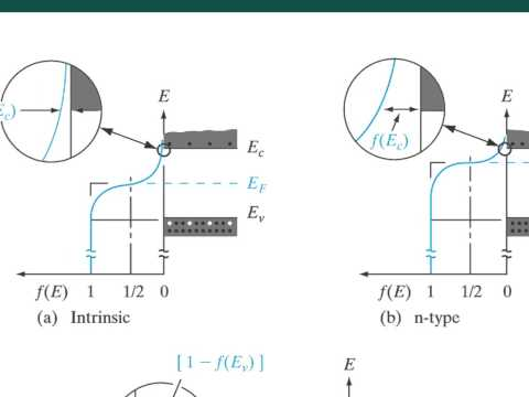 Module 3B - Energy Bands and Carriers in Semiconductors
