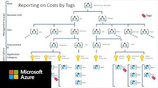 Reporting by dimensions and tags in Azure Cost Management | Part D