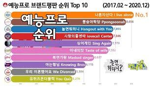 예능 프로그램 브랜드평판 순위 Top 10 [런닝맨, 아는형님, 나혼자산다, 미우새] Korea Variet…