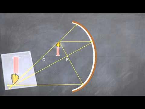 Image reelle ou virtuelle miroir youtube for Miroir youtube