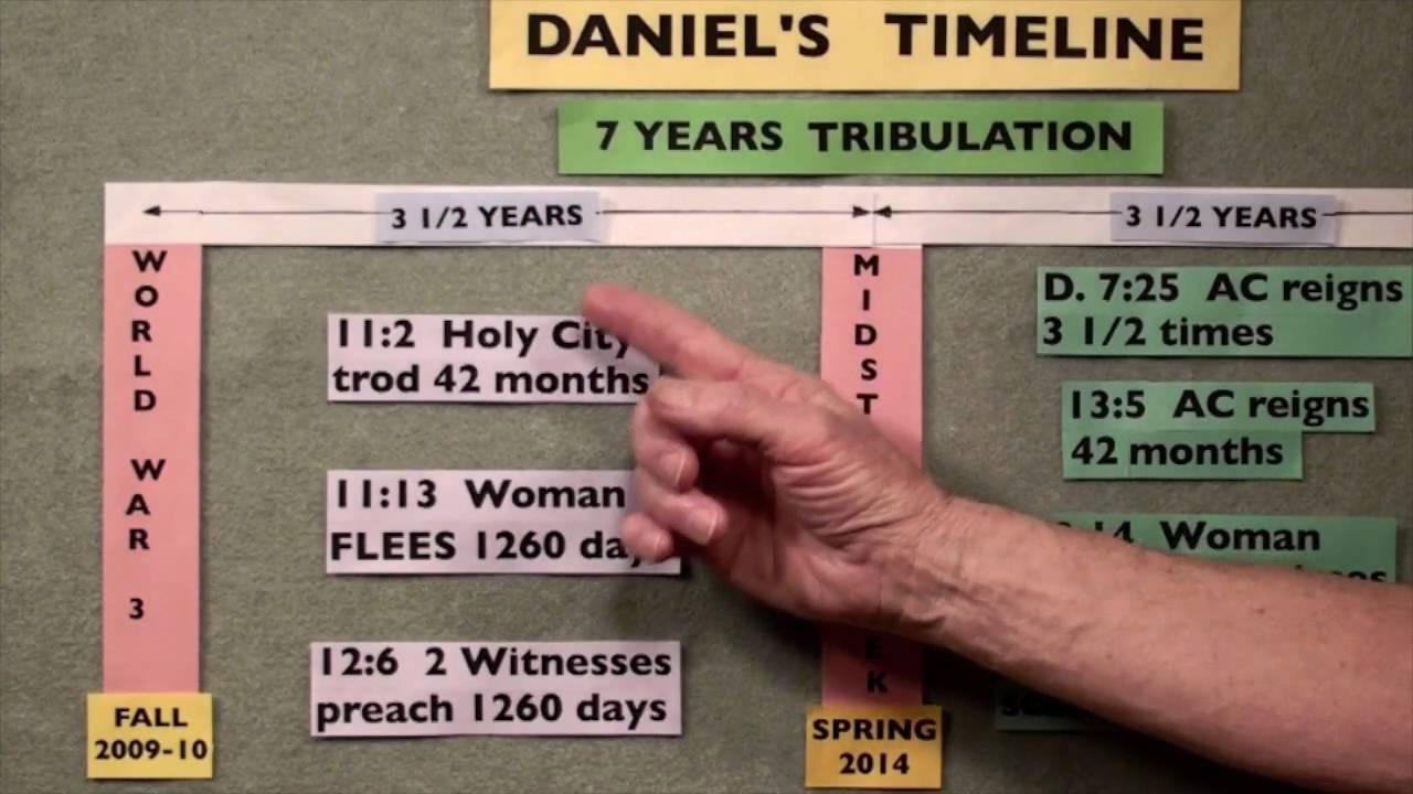 How Soon is World War 3 on Daniel's Timeline? - YouTube