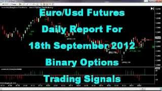 Don't Trade The Forex Euro USD 6E Futures 18th Sept 2012 Daily Report
