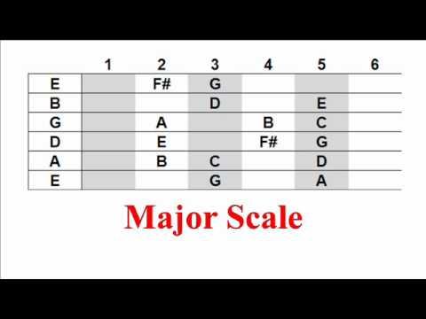 Interactive Major Scale (guitar)