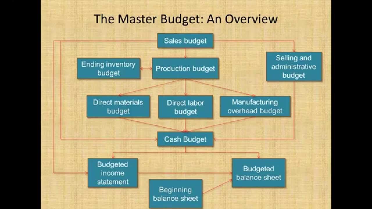 thesis on budgeting