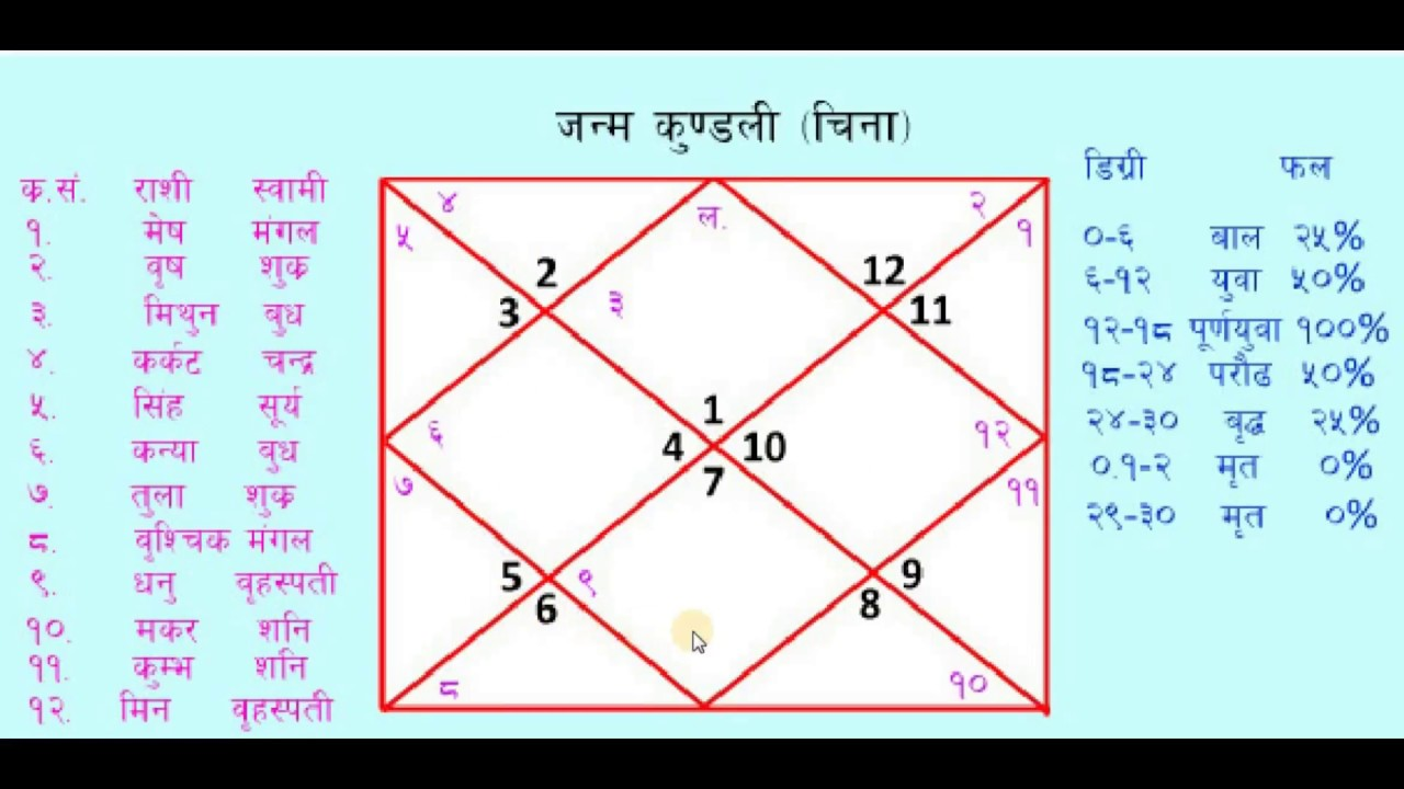Analysis of Janma Kundali - Astrobix.com