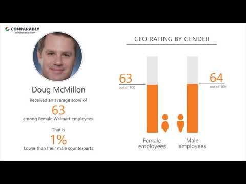 Walmart's CEO And Office Environment - Q1 2019