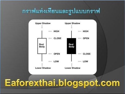 [บทเรียน Forex ตอน 7] กราฟแท่งเทียนและรูปแบบกราฟ