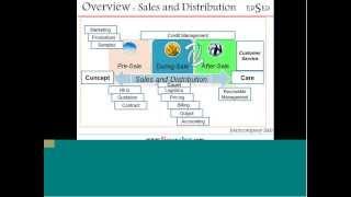 Overview of FI-SD and InterCompany Sale scenario