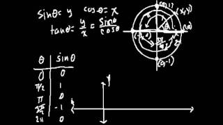 График функции синус