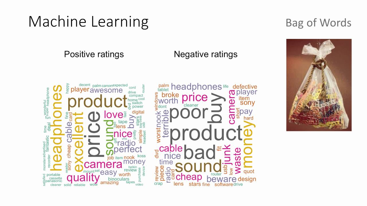 Sentiment Classification with Natural Language Processing on