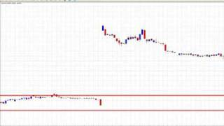 Forex Weekend straddles - an opportunistic, fun, trade