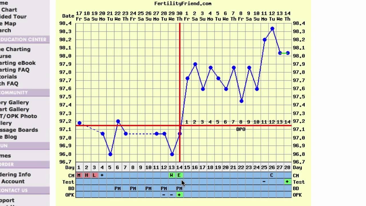 Triphasic Ovulation Chart