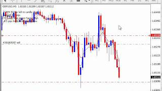 Forex Master Method Live Trade 3 Russ Horn