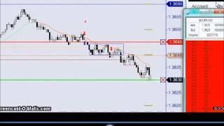 Forex price action scalping block break method