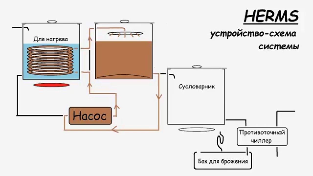 Домашняя пивоварня своими руками чертежи магазин самогонных аппаратов на пулковском