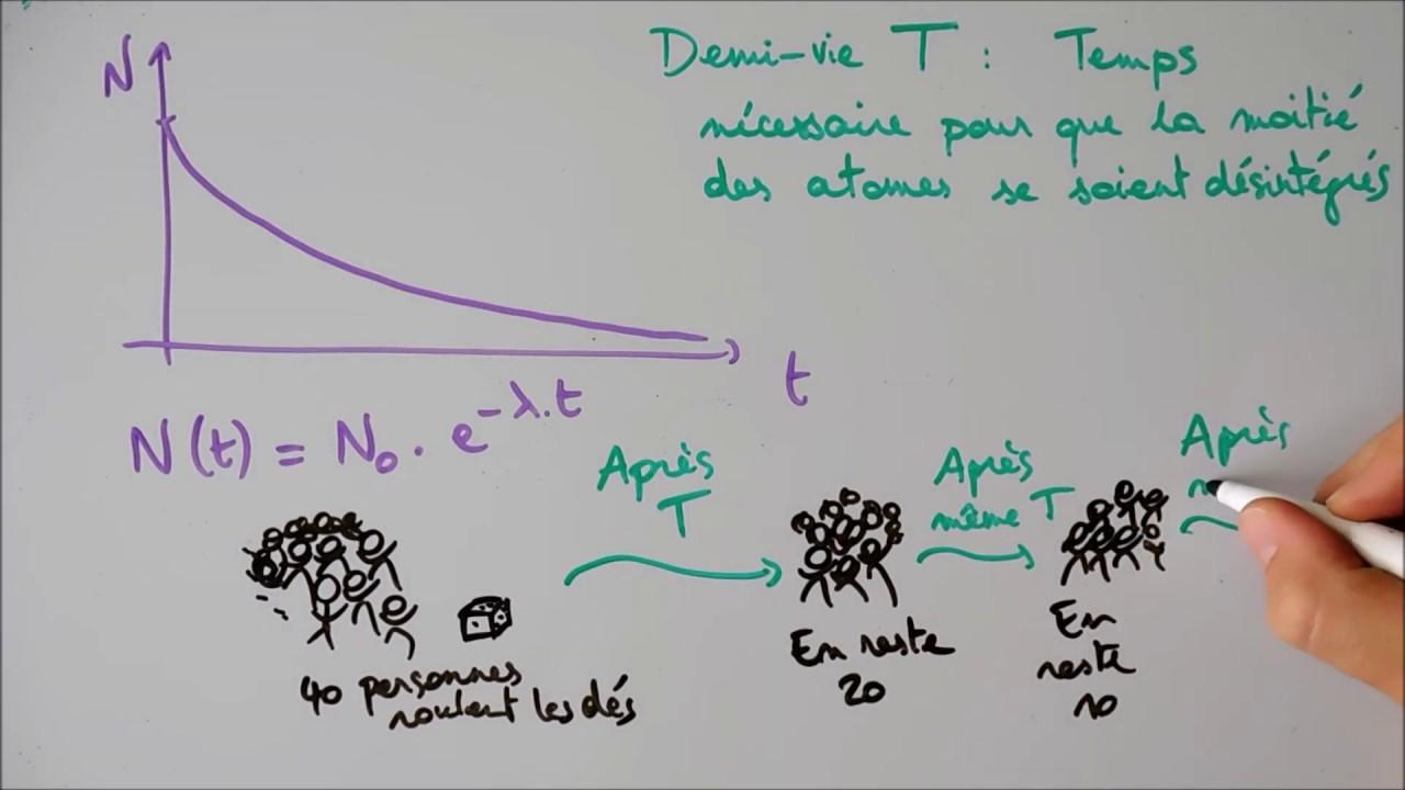 La méthode est utilisée en hydrologie et en glaciologie pour déterminer des Datation par le carbone 14 · Datation par le tritium Datation par le chlore 36.