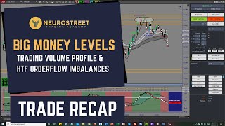 Trade Recap || Big Money Levels Trading Volume Profile and HTF Orderflow Imbalances