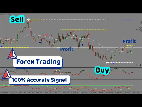 Most Accurate & Profitable Forex Trading Scalping Strategy | Indicator & System | Free Download