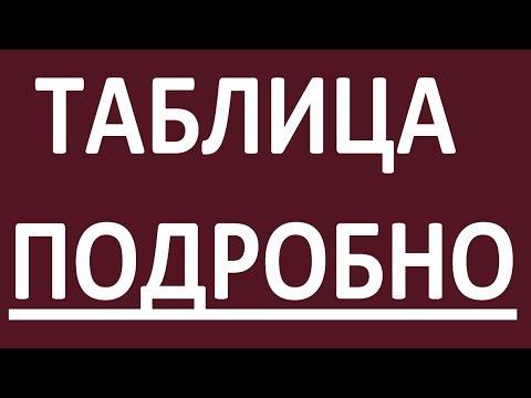 ПОДРОБНАЯ ТАБЛИЦА НЕПРАВИЛЬНЫХ ГЛАГОЛОВ. Неправильные глаголы английского языка - 100