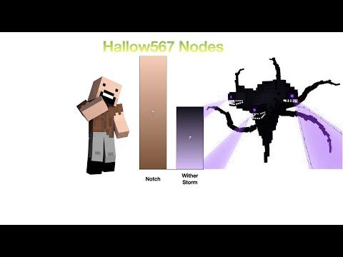 Minecraft Power Levels