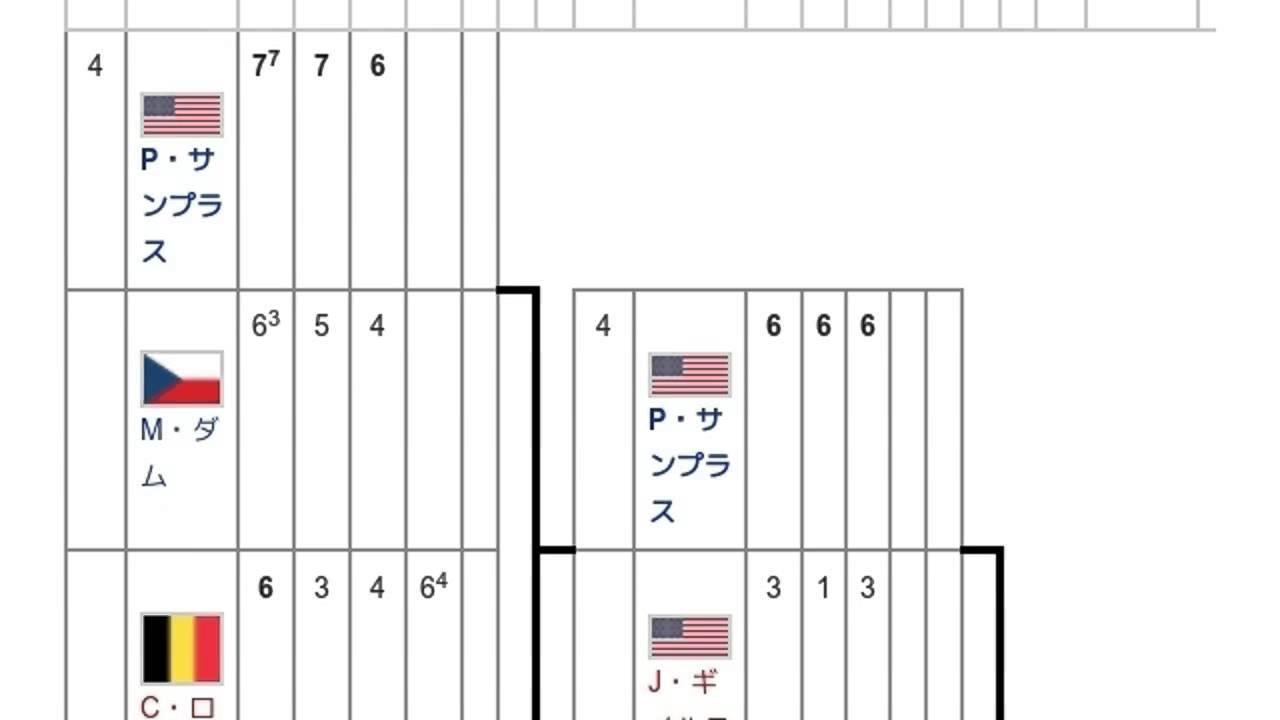 2000年全米オープン男子シングル...