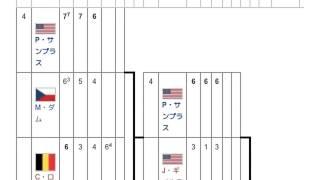 「2000年全米オープン男子シングルス」とは ウィキ動画