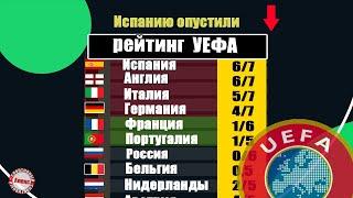 3 изменения в Таблице коэффициентов УЕФА 2021 У кого лучший прогресс за неделю