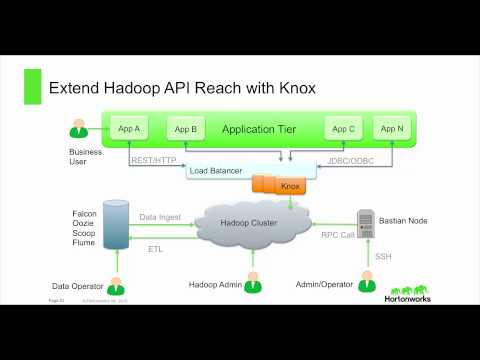 Discover HDP 2.2: Comprehensive Hadoop Security with Apache Ranger and Apache Knox