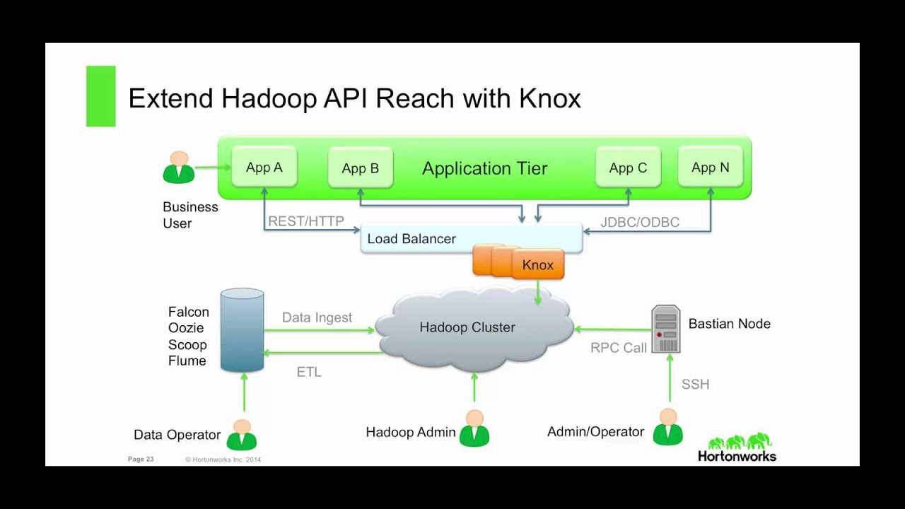 Discover HDP 2 2: Comprehensive Hadoop Security with Apache Ranger and  Apache Knox