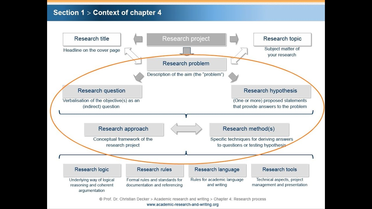Academic Research And Writing – Chapter 4 Research Process – Unit 1