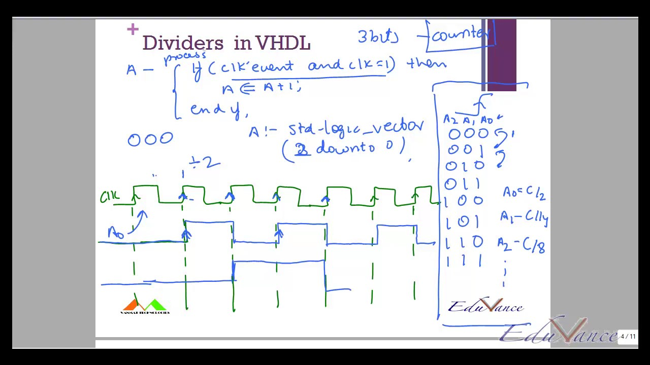 Vhdl Advanced Tutorial