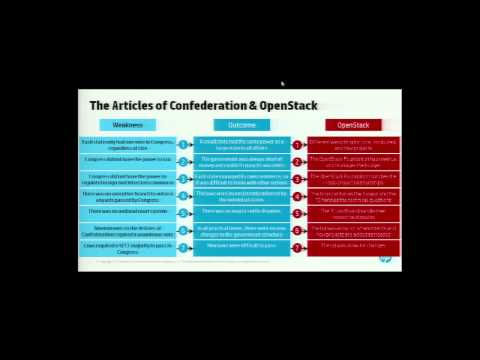 Lessons from History: OpenStack and the Articles of Confederation