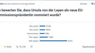 .Knapp 70%  gegen Ursula von der Leyen als EU-Kommisionspräsidentin.