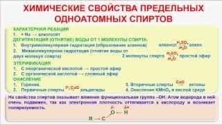 № 62. Органическая химия. Тема 15. Спирты, алканолы. Часть 5. Химические свойства спиртов