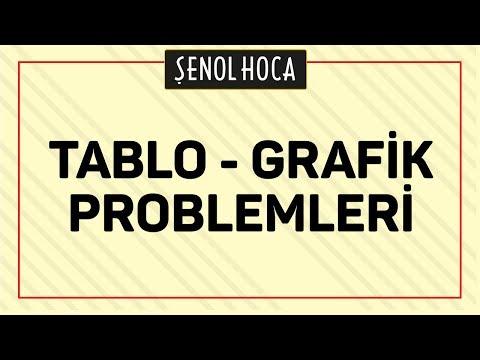 TABLO GRAFİK PROBLEMLERİ   ŞENOL HOCA