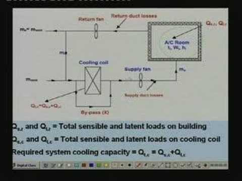 Lecture - 42 Cooling & Heating Load Calculations (Contd.)