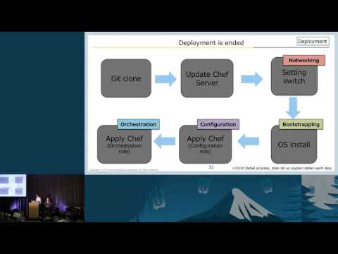 NTT Communications - Automate Deployment & Benchmark for Your OpenStack With Chef, Cobbler and Rally