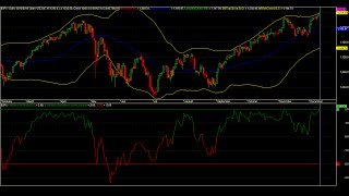 Forex 5-Minute Scalping Strategy