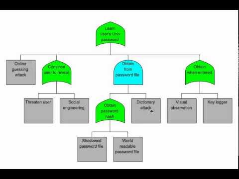 Attack tree tutorial