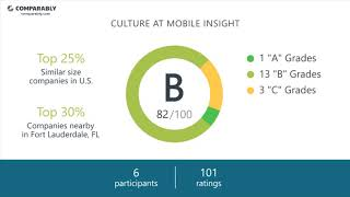 Mobile Insight Employee Reviews - Q3 2018