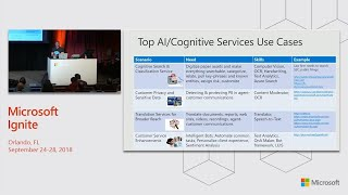 AI-based vertical solutions: Use pre-trained Cognitive Services in financial - BRK2290