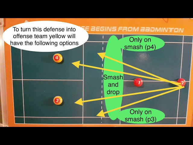BADMINTON TACTICS #3 - HOW TO TURN THE DEFENSIVE INTO OFFENSIVE IN DOUBLES?